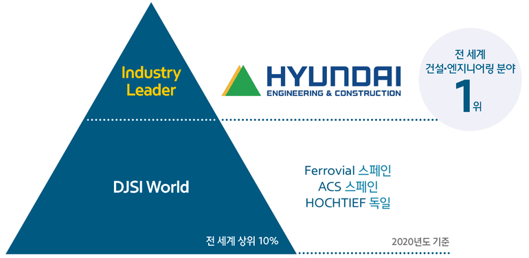 Hyundai E&C ranked no1. in the construction and engineering sector of DJSI